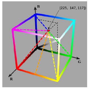 The greatert the distance, the greater the color contrast/ Safety color more conspicuous. (e.g. for the above target the optimal safety color is Green